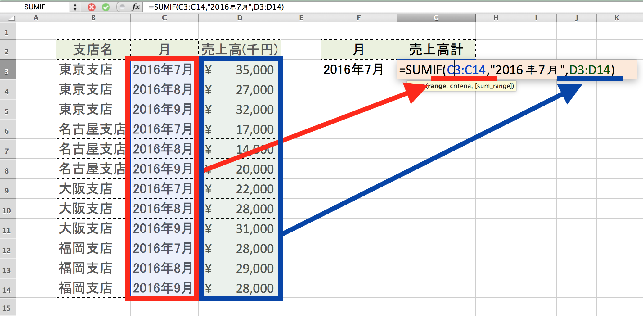 Excel SUMIF関数2