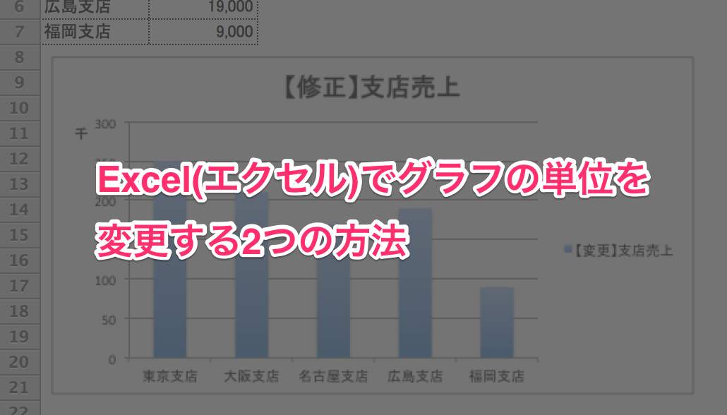 エクセル グラフ 単位00